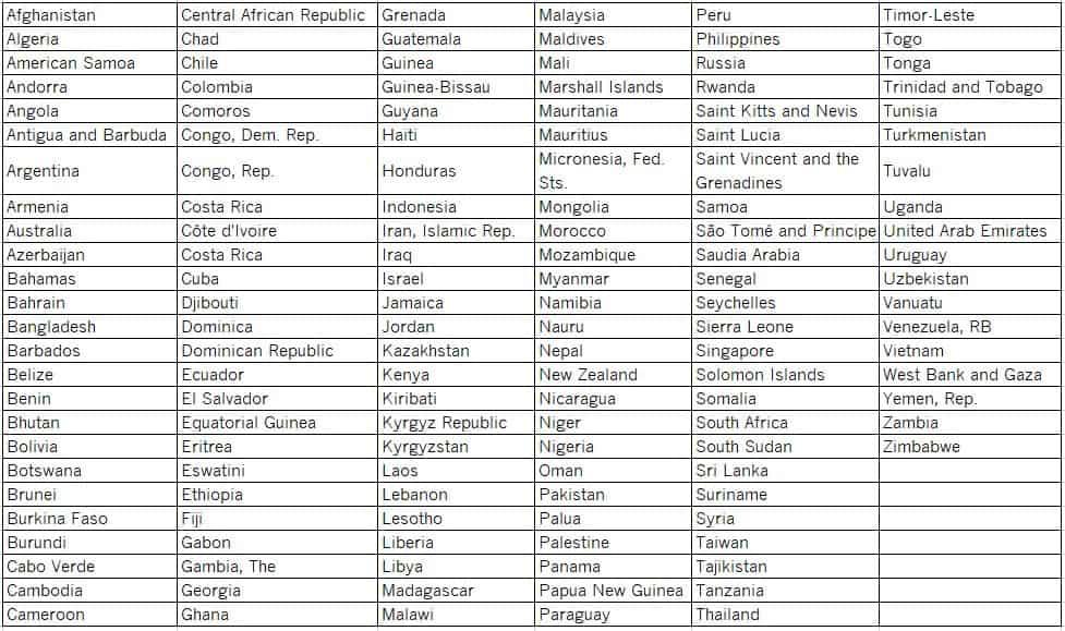 ICDE 2020 Eligible Countries