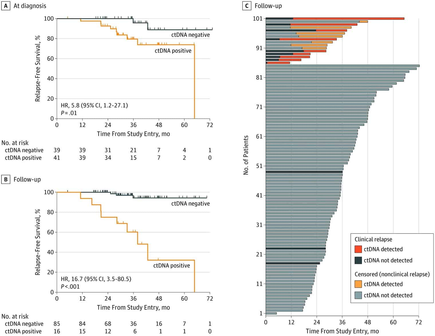 Assessment of Molecular Relapse Detection in Early-Stage Breast Cancer | Breast Cancer | JAMA Oncology | JAMA Network