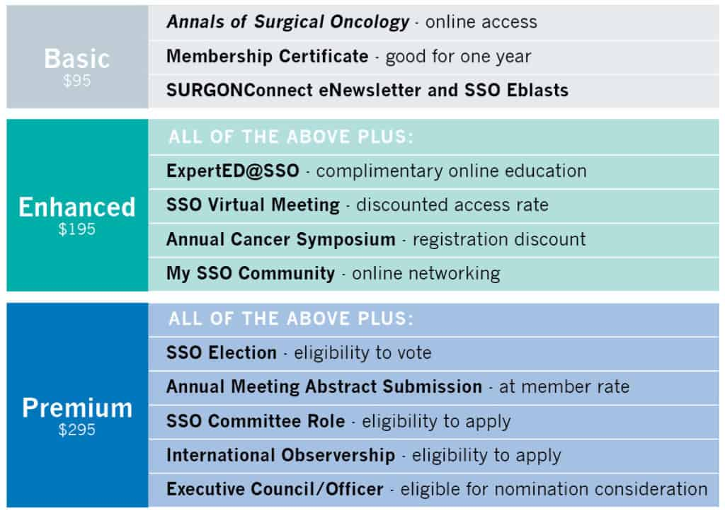 Indian Associatino of Surgical Oncology Benefit Chart