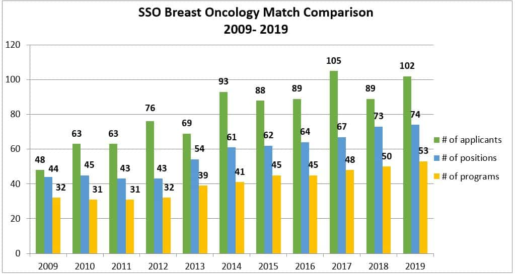 A Historical Look at the SSO Breast Surgical Oncology Fellowship Programs