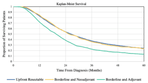 Neoadjuvant Therapy is Associated with Improved Survival in Borderline-Resectable Pancreatic Cancer chart
