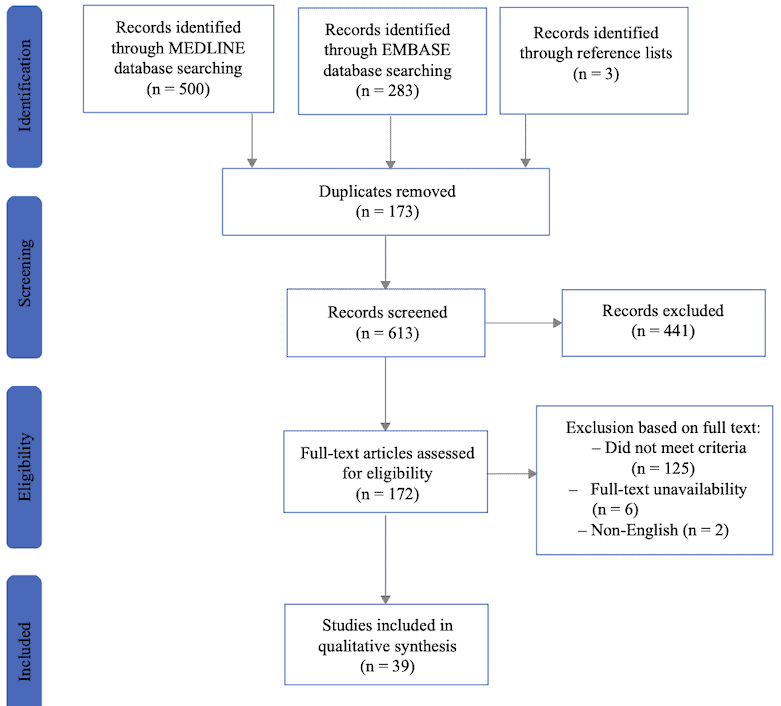 Patient Related Prognostic Factors for Anastomotic Leakage Major Complications and Short Term Mortality Following Esophagectomy for Cancer
